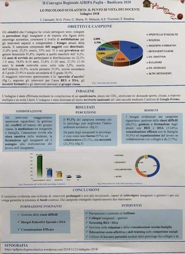 Psicologia scolastica Report del convegno regionale AIRIPA 2020 Fig 1