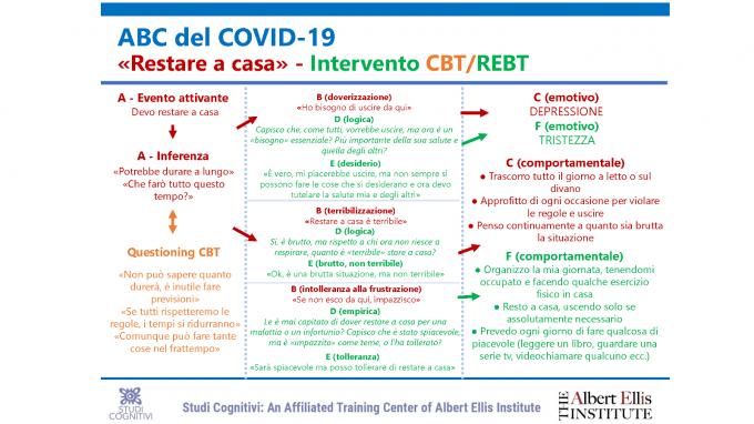 ABC del COVID-19: l'intervento CBT/REBT su emozioni e comportamenti disfunzionali legati al restare a casa