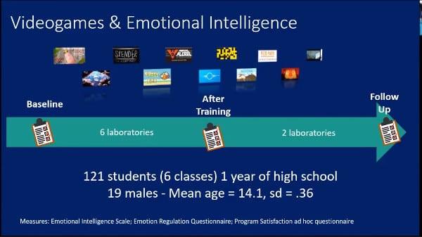 Videogames promozione del benessere psicologico Report ECDP diapositiva 7