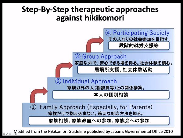 Hikikomori e ritiro sociale assessment e intervento - Report dal webinar imm4