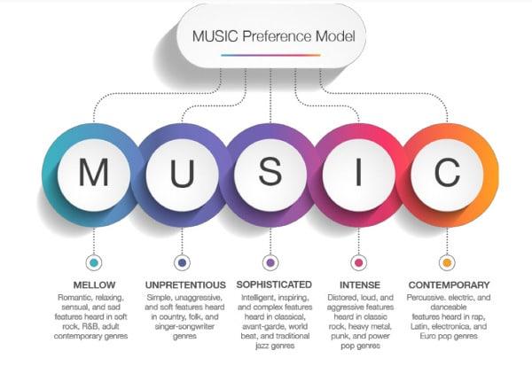 Musica e personalita cosa influenza scelte e gusti musicali Psicologia Imm 2