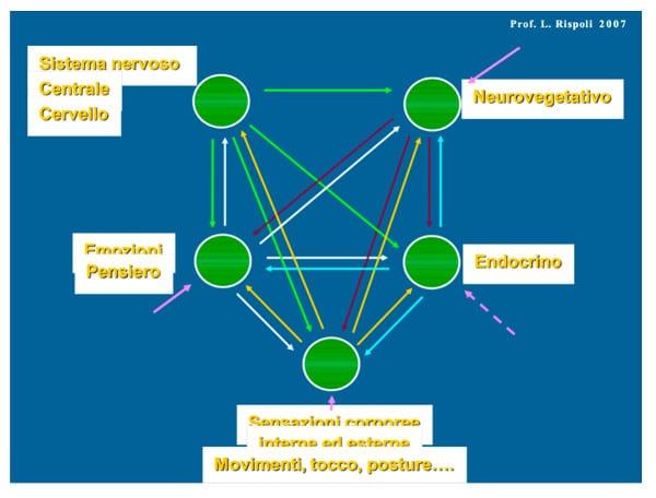 Depressione meccanismi alla base e psicoterapia funzionale Fig 3