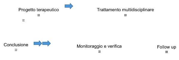 Disturbo da gioco d azzardo aspetti neuropsicologici e trattamento Fig 1